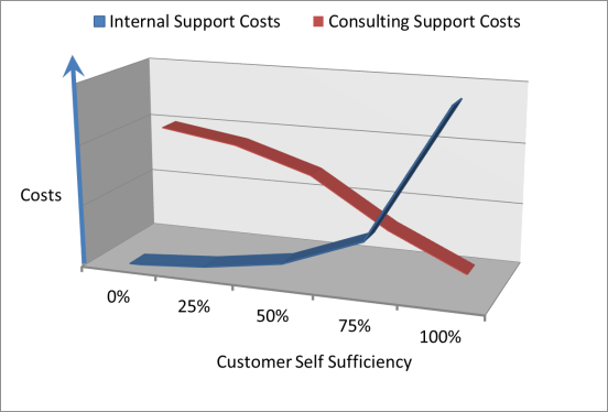 Managed Services & self Sufficency